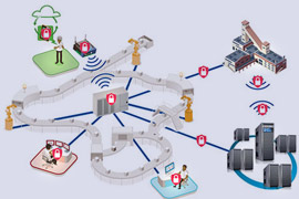 Realize IIoT Benefits with Industrial Wireless Technology